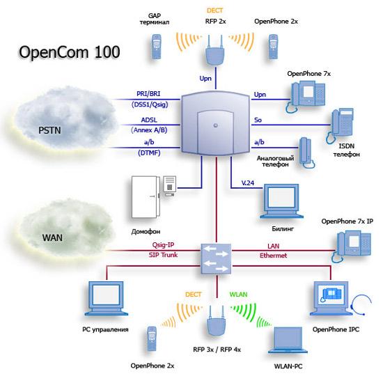 схема DECT сети DETEWE OpenCom